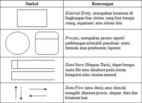 Tugas 25 pengertian data flow diagram dfd ajengrahmap simbol dfd ccuart Images